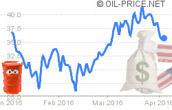 Oil price at $35 amid bribery scandals