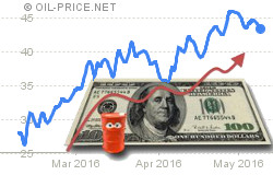 Six reasons why oil prices reached new 2016 highs