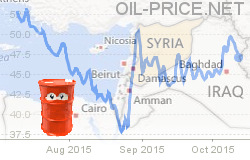 Oil prices and the Syrian civil war