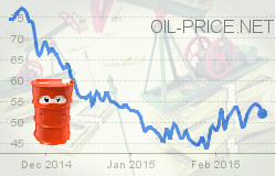 Current Oil Prices Create Opportunities
