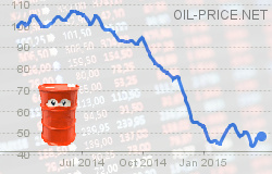 How Markets Influence Oil Prices