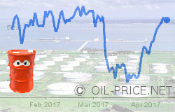 Oil prices gyrate amid geopolitical concerns