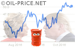 Trump, Clinton and oil prices