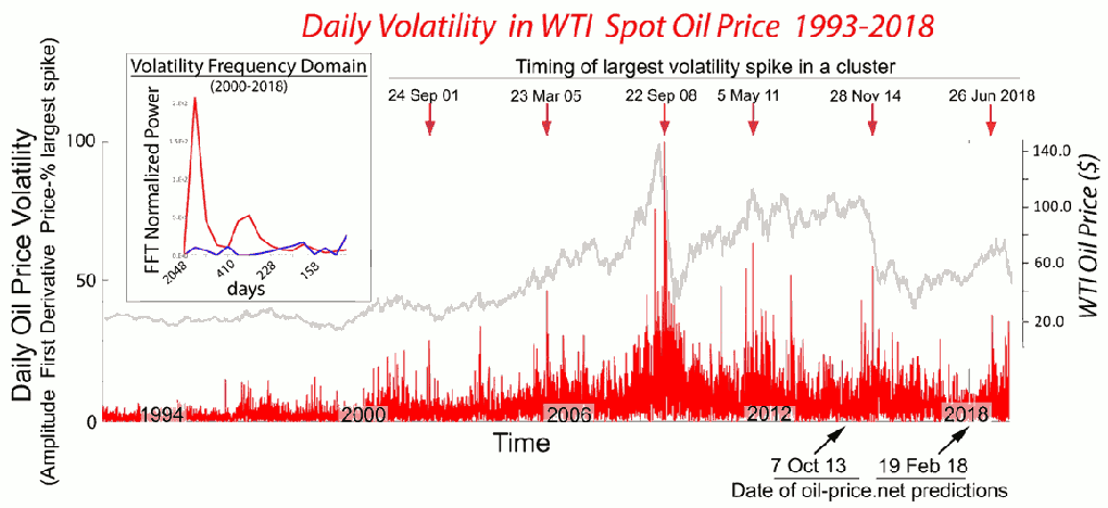 Stock market volatility follows clusters of spikes in oil price volatility